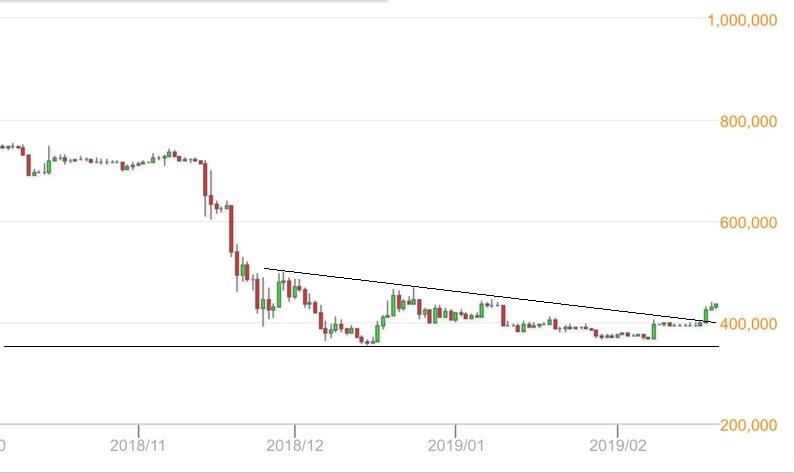 Bitcoinチャートはここからどう動く?(19年2月後半)