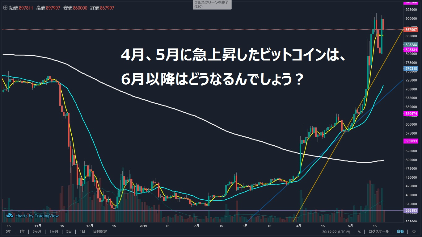 令和のビットコイン価格推移を徹底的に分析!