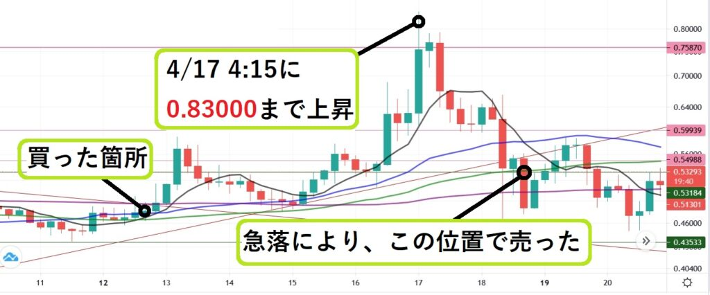 210421 chiliz_chart_comment