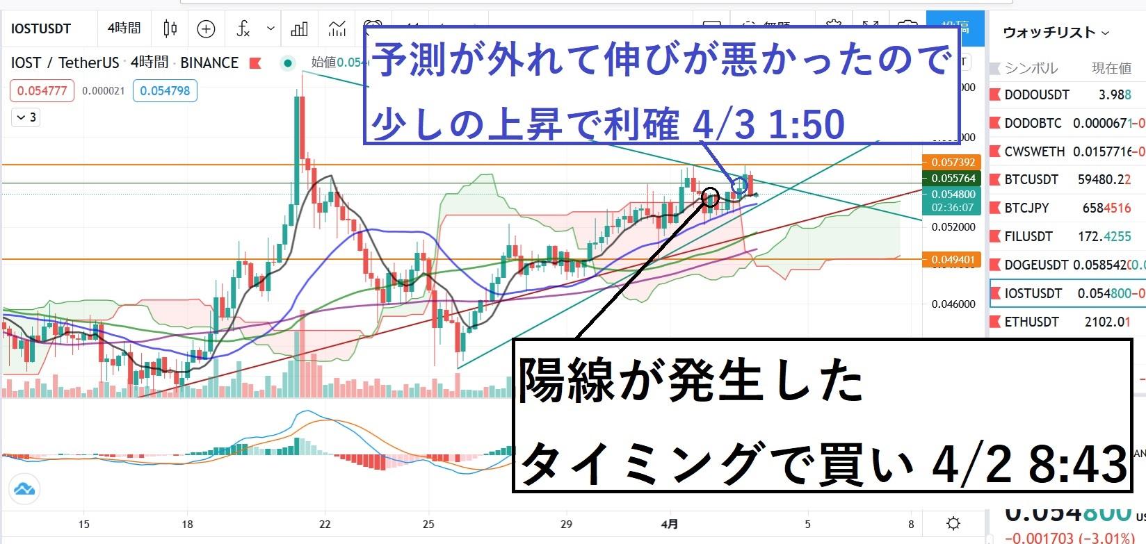 【4/3】下げの3月は終わり、仮想通貨の伸びる季節が到来か!?