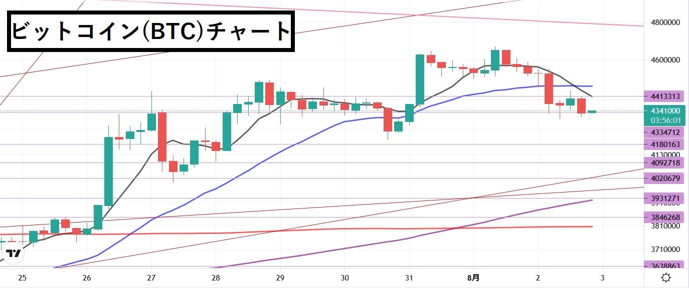 【8/2】ビットコインの動きは強いが、この1か月は不調でした